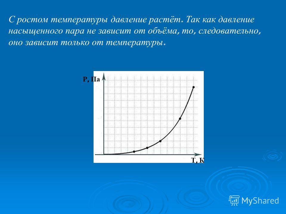С ростом температуры давление растёт. Так как давление насыщенного пара не зависит от объёма, то, следовательно, оно зависит только от температуры. Р, Па Т, К