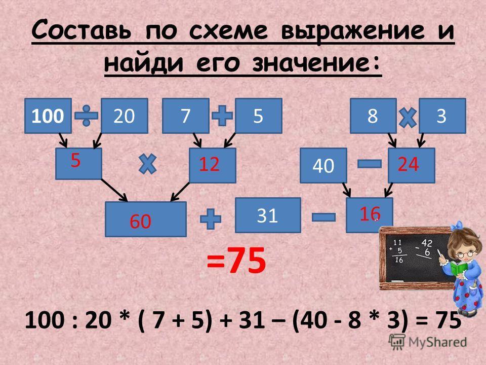 Составь по схеме выражение и найди его значение: 100 31 40 835720 5 60 1224 16 =75 100 : 20 * ( 7 + 5) + 31 – (40 - 8 * 3) = 75
