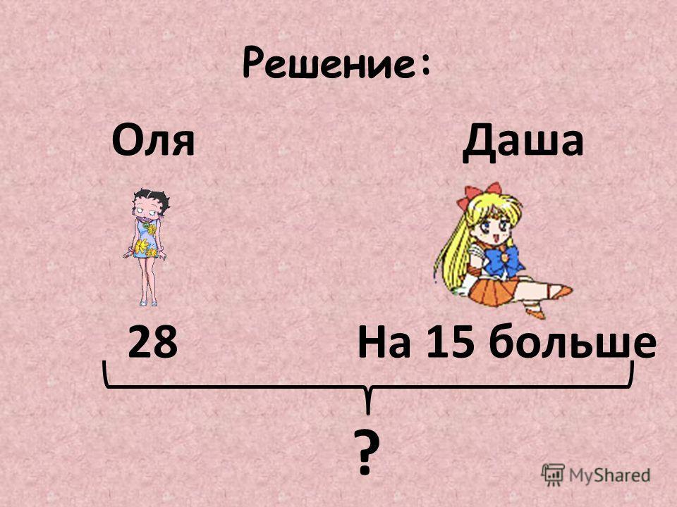 Решение: ОляДаша 28На 15 больше ?