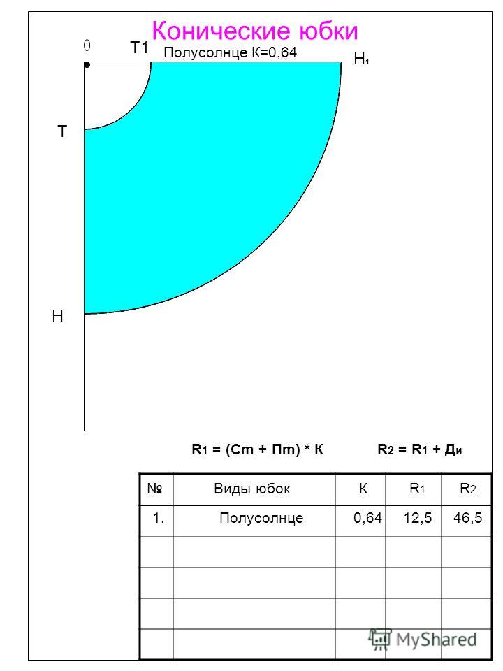 Конические юбки Полусолнце К=0,64 Виды юбокКR1R1 R2R2 1. Полусолнце 0,64 12,5 46,5 R 1 = (Cm + Пm) * КR 2 = R 1 + Д и Т Т1 Н1Н1 Н