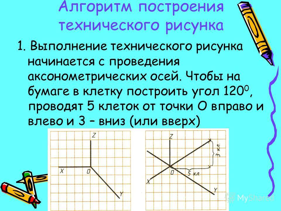 Алгоритм построения технического рисунка 1. Выполнение технического рисунка начинается с проведения аксонометрических осей. Чтобы на бумаге в клетку построить угол 120 0, проводят 5 клеток от точки О вправо и влево и 3 – вниз (или вверх)