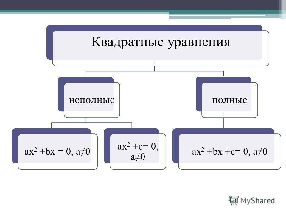 Квадратные уравнения неполные ах 2 +bx = 0, a0 ах 2 +c= 0, a0 полные ах 2 +bx +c= 0, a0