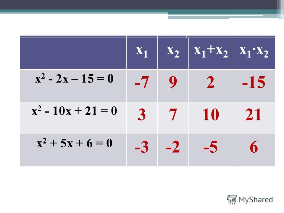 х1х1 х2х2 х 1 +х 2 х1х2х1х2 х 2 - 2x – 15 = 0 х 2 - 10x + 21 = 0 х 2 + 5x + 6 = 0 х1х1 х2х2 х 1 +х 2 х1х2х1х2 х 2 - 2x – 15 = 0 -792-15 х 2 - 10x + 21 = 0 371021 х 2 + 5x + 6 = 0 -3-2-56