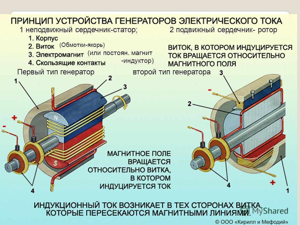 1 неподвижный сердечник-статор; 2 подвижный сердечник- ротор Первый тип генератор второй тип генератора (Обмотки-якорь) (или постоян. магнит -индуктор)