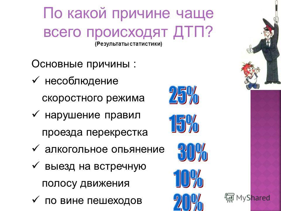 Статистика показывает, что из 300 000 ДТП 1) 1) 30% ДТП происходит из-за алкогольного опьянения; 2) 2) выезд на встречную полосу составляет 1/10 от всех причин ДТП; 3) по причине несоблюдения скоростного режима происходит в 2,5 раза больше ДТП чем по