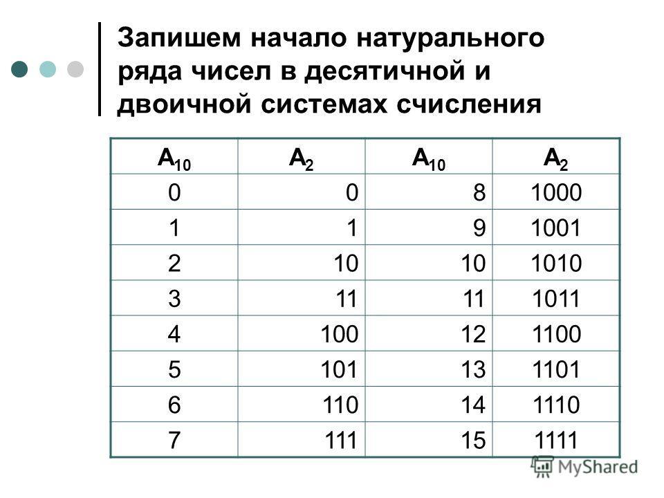 Запишем начало натурального ряда чисел в десятичной и двоичной системах счисления А 10 А2А2 А2А2 0081000 1191001 210 1010 311 1011 4100121100 5101131101 6110141110 7111151111