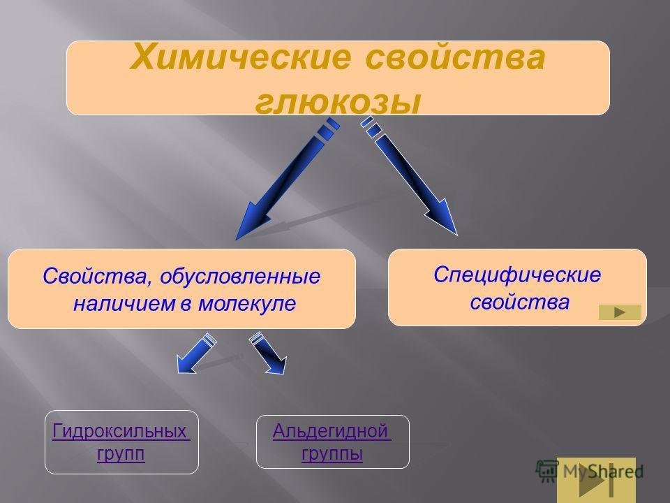 Химические свойства глюкозы Свойства, обусловленные наличием в молекуле Специфические свойства Гидроксильных групп Альдегидной группы