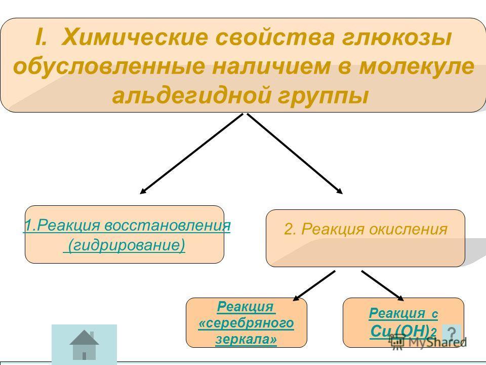I. Химические свойства глюкозы обусловленные наличием в молекуле альдегидной группы 1.Реакция восстановления (гидрирование) 2. Реакция окисления Реакция «серебряного зеркала» Реакция с Cu (ОН) 2