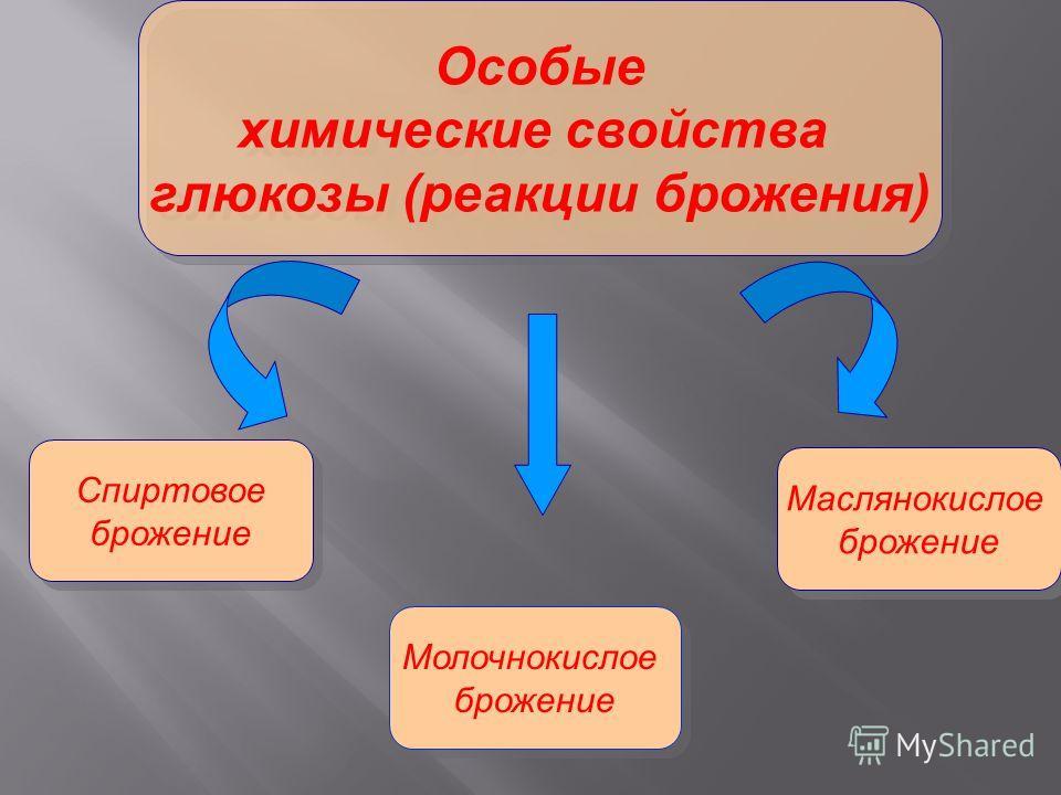 Особые химические свойства глюкозы (реакции брожения) Особые химические свойства глюкозы (реакции брожения) Спиртовое брожение Спиртовое брожение Молочнокислое брожение Молочнокислое брожение Маслянокислое брожение Маслянокислое брожение