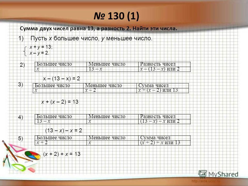 130 (1) Сумма двух чисел равна 13, а разность 2. Найти эти числа. Большее числоМеньшее числоРазность чисел x13 – xx – (13 – x) или 2 Большее числоМеньшее числоСумма чисел xx – 2x + (x – 2) или 13 Большее числоМеньшее числоРазность чисел 13 – xx(13 –