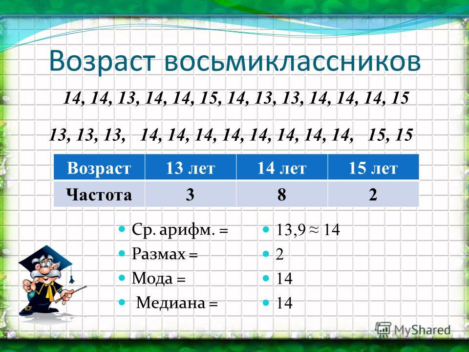 Возраст восьмиклассников Возраст13 лет14 лет15 лет Частота382 Ср. арифм. = Размах = Мода = Медиана = 14, 14, 13, 14, 14, 15, 14, 13, 13, 14, 14, 14, 15 13, 13, 13, 14, 14, 14, 14, 14, 14, 14, 14, 15, 15 13,9 14 2 14 14