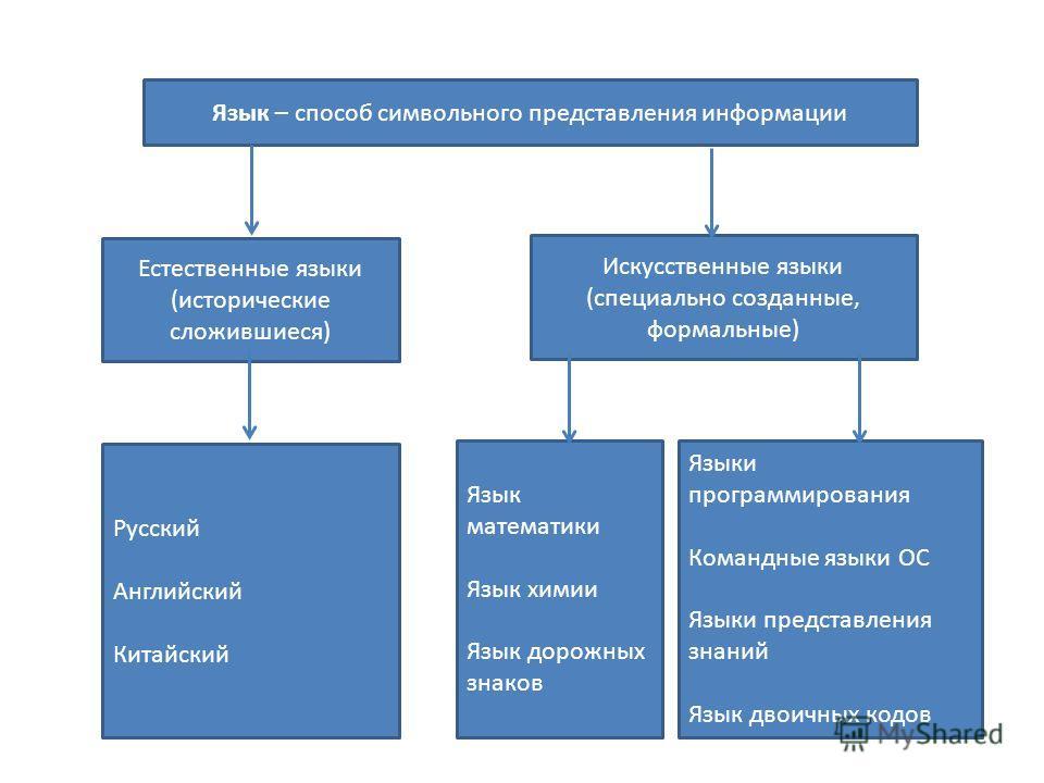 Язык – способ символьного представления информации Искусственные языки (специально созданные, формальные) Язык математики Язык химии Язык дорожных знаков Естественные языки (исторические сложившиеся) Русский Английский Китайский Языки программировани