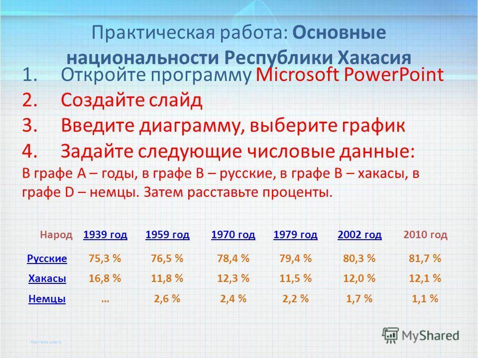 Практическая работа: Основные национальности Республики Хакасия 1.Откройте программу Microsoft PowerPoint 2.Создайте слайд 3.Введите диаграмму, выберите график 4.Задайте следующие числовые данные: В графе А – годы, в графе В – русские, в графе В – ха