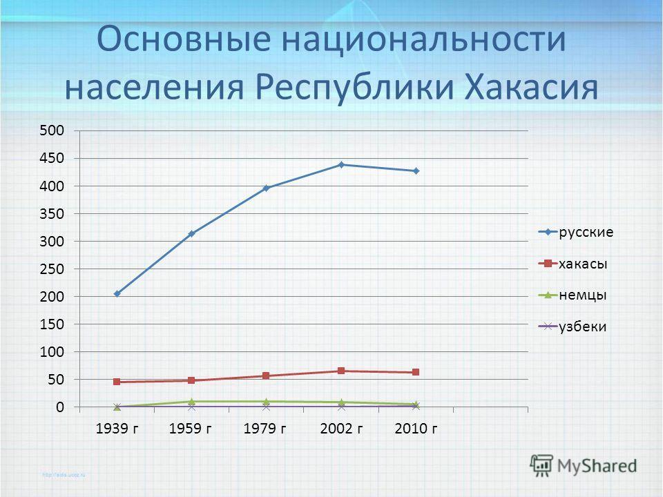 Основные национальности населения Республики Хакасия