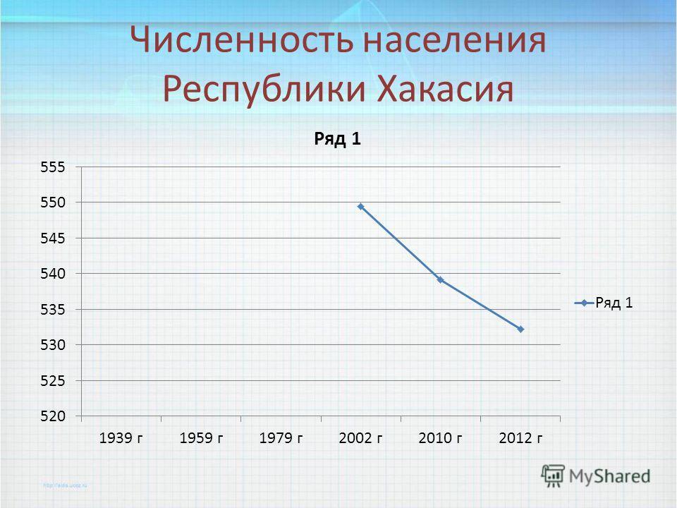 Численность населения Республики Хакасия