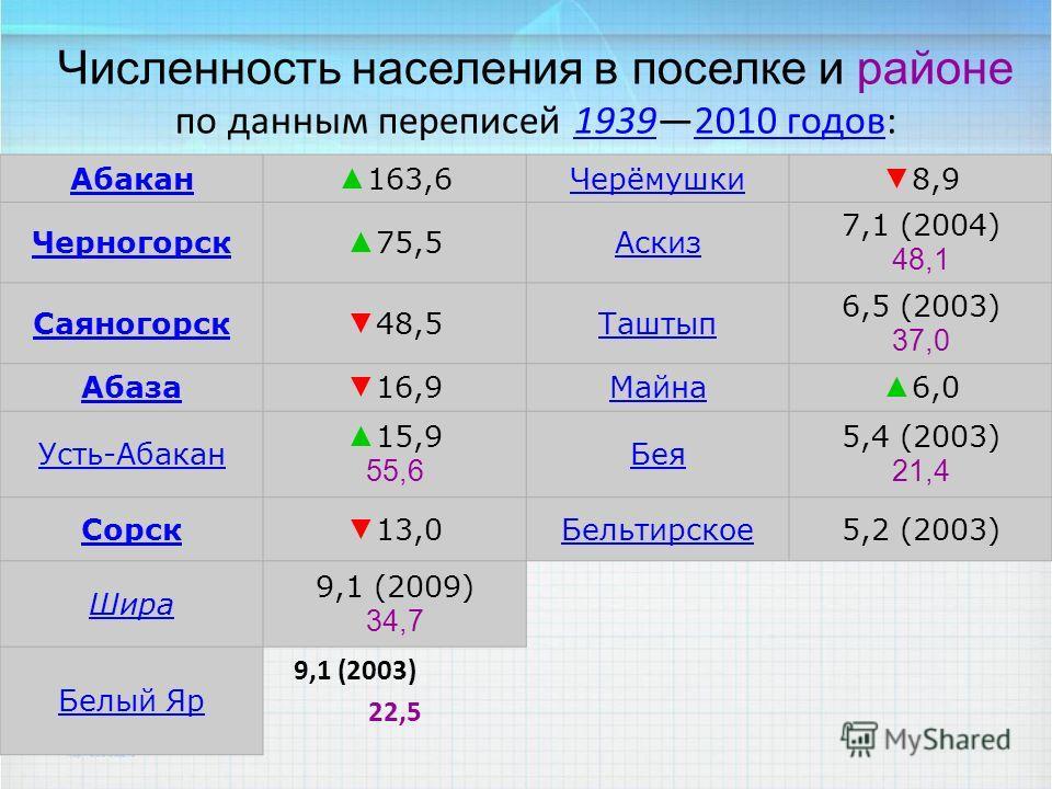 Численность населения в поселке и районе по данным переписей 19392010 годов:19392010 годов по данным переписи 2010 года [12] [12] Абакан 163,6Черёмушки 8,9 Черногорск 75,5Аскиз 7,1 (2004) 48,1 Саяногорск 48,5Таштып 6,5 (2003) 37,0 Абаза 16,9Майна 6,0
