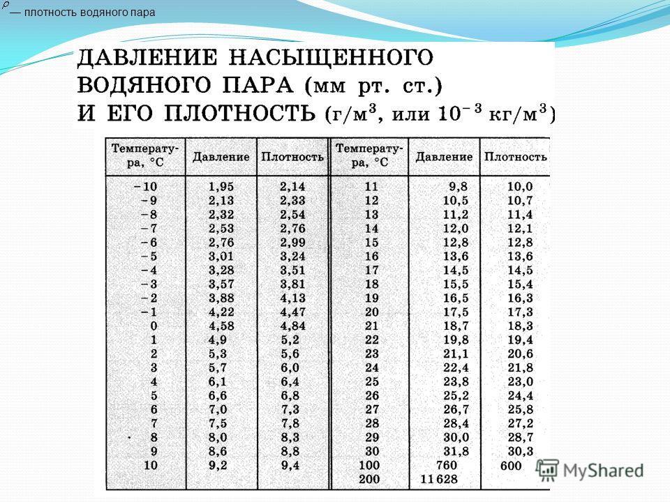 плотность водяного пара