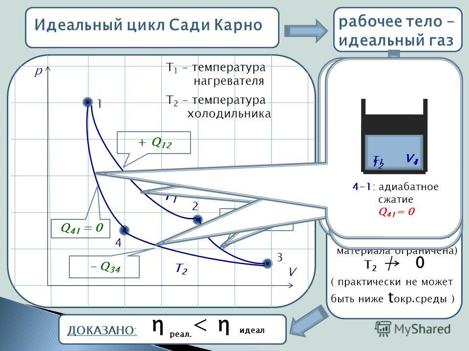 Идеальный цикл Сади Карно 1 2 3 4 p V + Q 12 Q 23 = 0 - Q 34 Q 41 = 0 рабочее тело – идеальный газ Т1Т1 Т2Т2 η Т 1 – температура нагревателя Т 2 – температура холодильника = Т 1 – Т 2 Т1Т1 8 при Т1Т1 Т2Т2 0 η 1 Т1Т1 8 (теплостойкость материала ограни