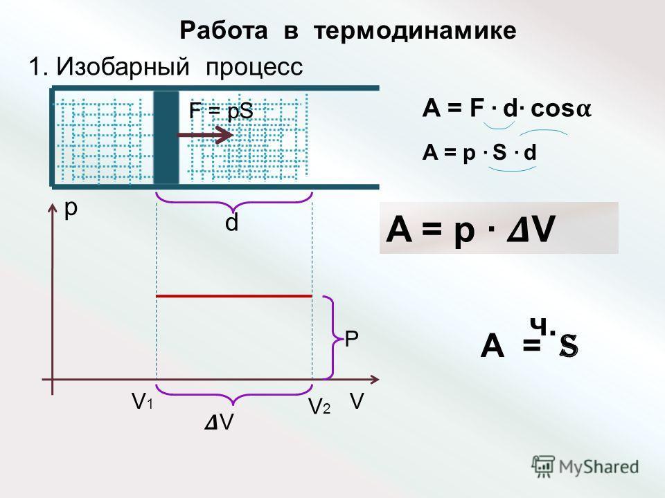 Работа в термодинамике 1. Изобарный процесс d p VV1V1 V2V2 V P F = pS A = F d cos A = p S d A = p V A = S ч.