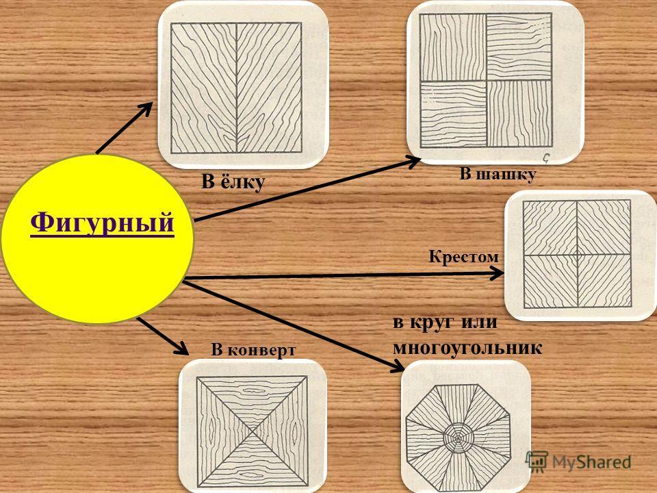 Фигурный В ёлку В шашку Крестом В конверт в круг или многоугольник