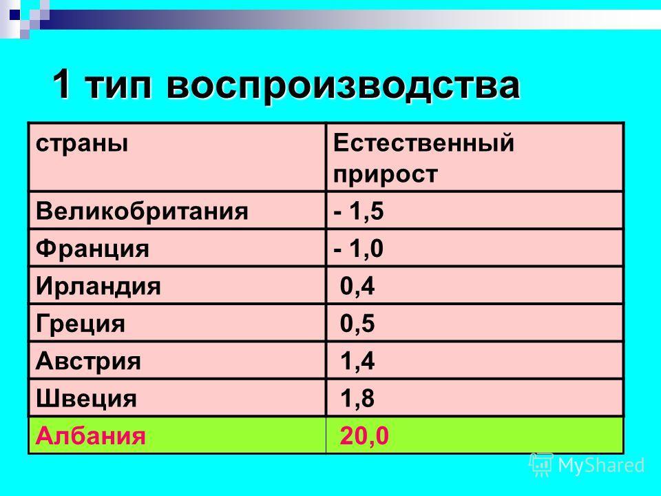 1 тип воспроизводства страныЕстественный прирост Великобритания- 1,5 Франция- 1,0 Ирландия 0,4 Греция 0,5 Австрия 1,4 Швеция 1,8 Албания 20,0