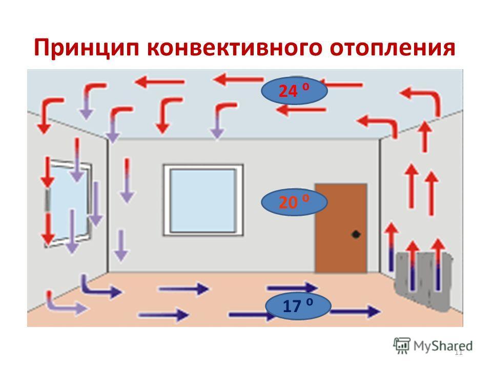 Принцип конвективного отопления 24 20 17 11