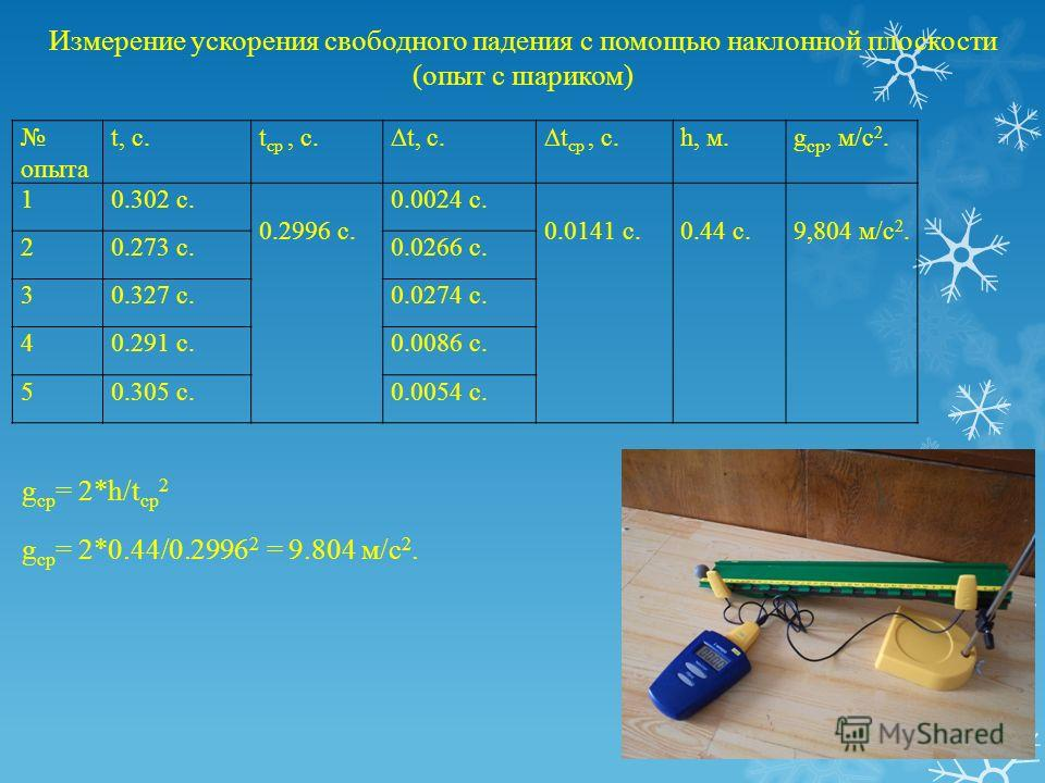 Измерение ускорения свободного падения с помощью наклонной плоскости (опыт с шариком) g ср = 2*h/t ср 2 g ср = 2*0.44/0.2996 2 = 9.804 м/с 2. опыта t, c.t ср, c.t, c.t cр, c.h, м.g ср, м/с 2. 10.302 с. 0.2996 с. 0.0024 с. 0.0141 с.0.44 с.9,804 м/с 2.