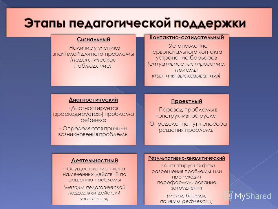 Сигнальный - Наличие у ученика значимой для него проблемы (педагогическое наблюдение) Контактно-созидательный - Установление первоначального контакта, устранение барьеров (ситуативное тестирование, приемы «ты»- и «я-высказываний») Диагностический - Д
