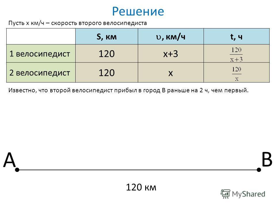 Решение S, км, км/ч t, ч 1 велосипедист 120х+3 2 велосипедист 120х Пусть х км/ч – скорость второго велосипедиста Известно, что второй велосипедист прибыл в город В раньше на 2 ч, чем первый. А В 120 км