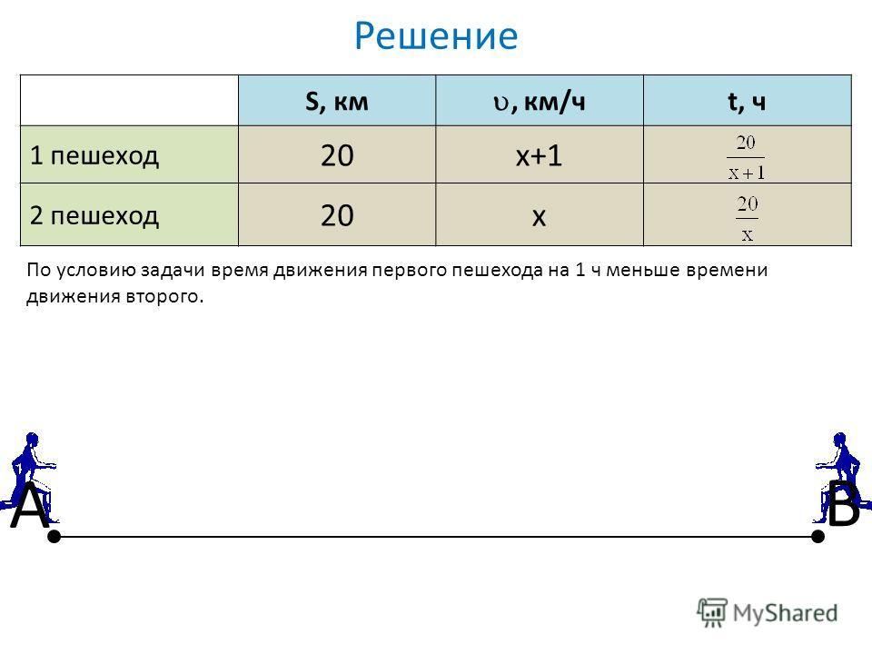 Решение S, км, км/ч t, ч 1 пешеход 20х+1х+1 2 пешеход 20х По условию задачи время движения первого пешехода на 1 ч меньше времени движения второго. А В