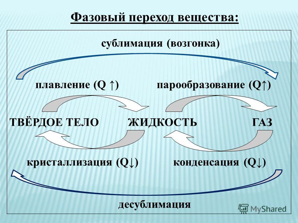 сублимация (возгонка) плавление (Q ) парообразование (Q) ТВЁРДОЕ ТЕЛО ЖИДКОСТЬ ГАЗ кристаллизация (Q) конденсация (Q) Фазовый переход вещества: десублимация