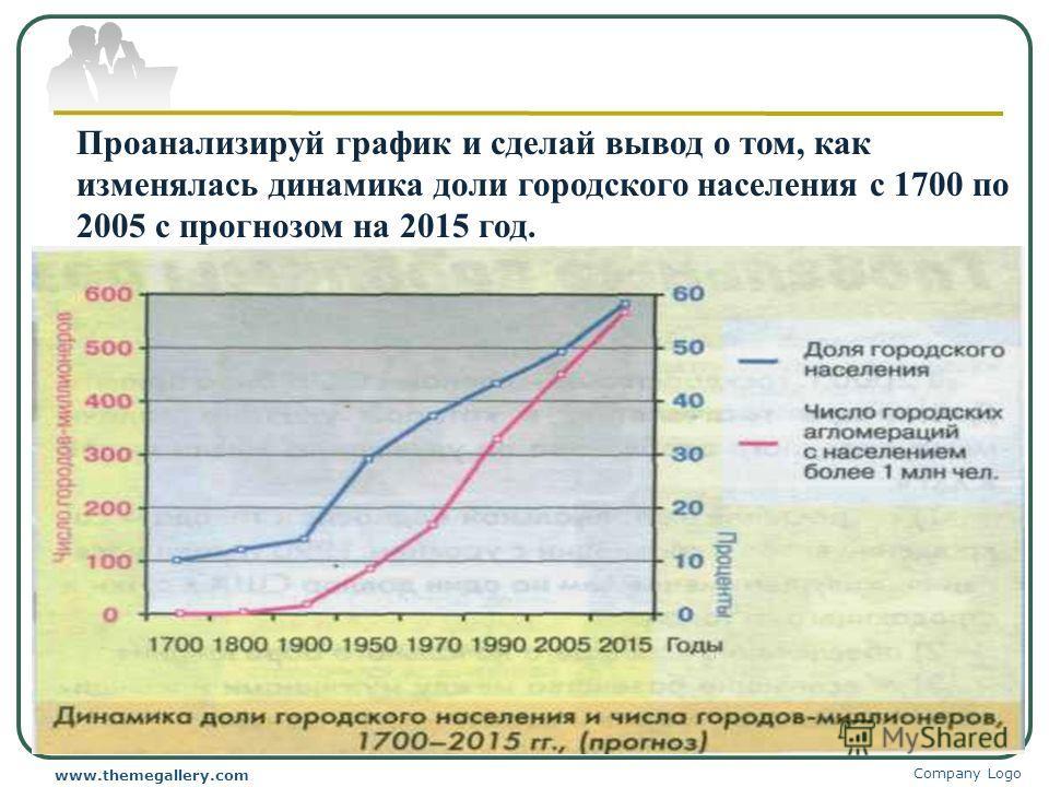 Company Logo www.themegallery.com Проанализируй график и сделай вывод о том, как изменялась динамика доли городского населения с 1700 по 2005 с прогнозом на 2015 год.
