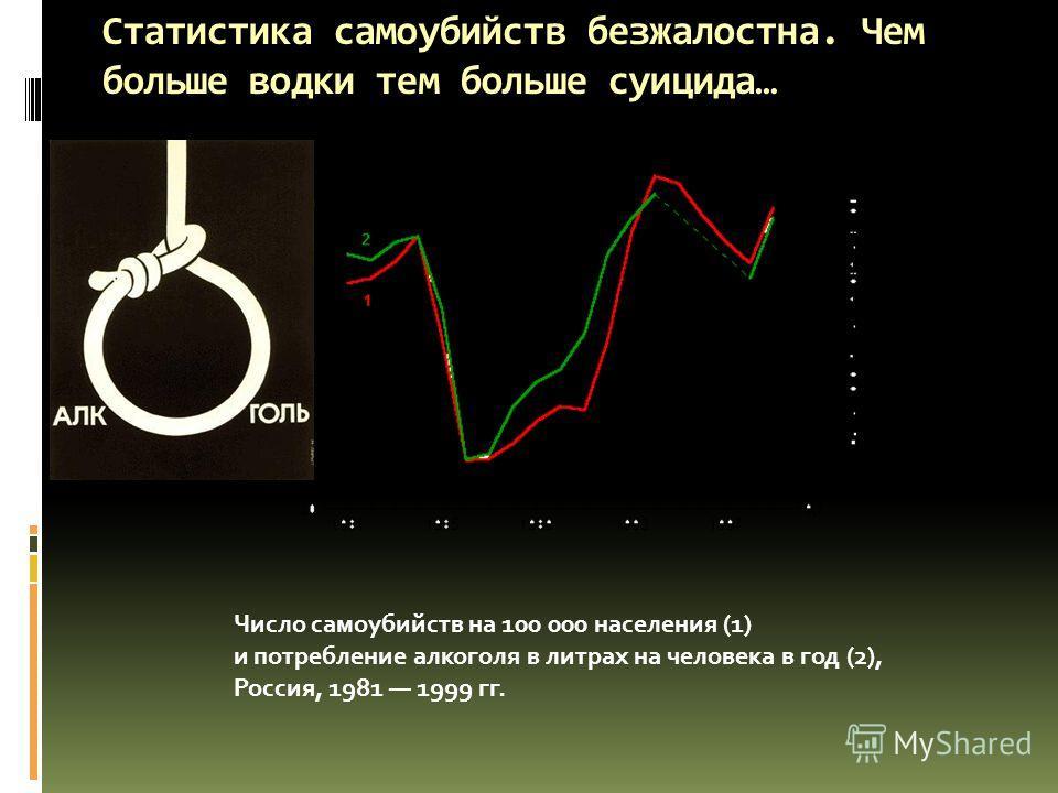 Статистика самоубийств безжалостна. Чем больше водки тем больше суицида… Число самоубийств на 100 000 населения (1) и потребление алкоголя в литрах на человека в год (2), Россия, 1981 1999 гг.