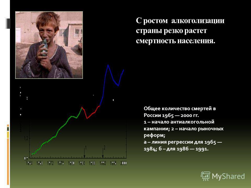 С ростом алкоголизации страны резко растет смертность населения. Общее количество смертей в России 1965 2000 гг. 1 – начало антиалкогольной кампании; 2 – начало рыночных реформ; а – линия регрессии для 1965 1984; б – для 1986 1991.