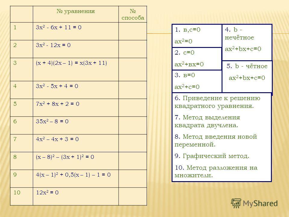 уравнения способа 13x 2 - 6x + 11 = 0 23x 2 - 12x = 0 3(х + 4)(2х – 1) = х(3х + 11) 43x 2 - 5x + 4 = 0 57x 2 + 8x + 2 = 0 635x 2 – 8 = 0 74x 2 – 4x + 3 = 0 8(x – 8) 2 – (3x + 1) 2 = 0 94(x – 1) 2 + 0,5(x – 1) – 1 = 0 1012x 2 = 0 3. в=0 ах 2 +с=0 2. с