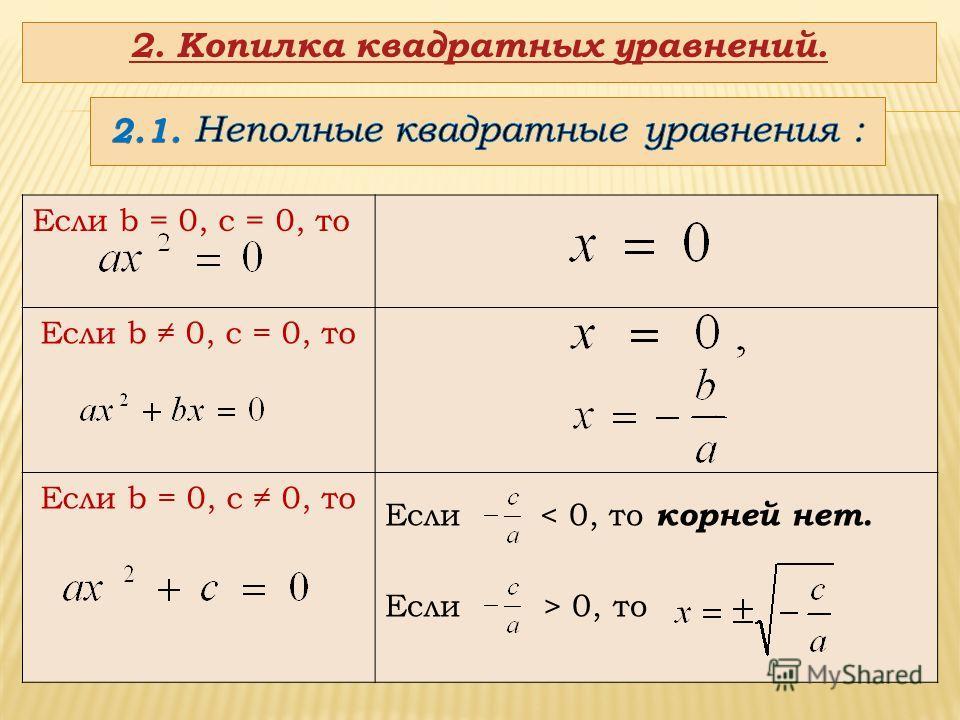 Если b = 0, c = 0, то Если b 0, c = 0, то Если b = 0, c 0, то Если < 0, то корней нет. Если > 0, то 2. Копилка квадратных уравнений.