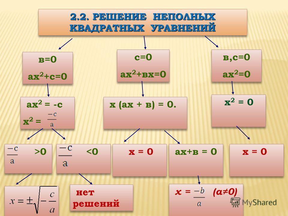 2.2. РЕШЕНИЕ НЕПОЛНЫХ КВАДРАТНЫХ УРАВНЕНИЙ в=0 ах 2 +с=0 в=0 ах 2 +с=0 с=0 ах 2 +вх=0 с=0 ах 2 +вх=0 в,с=0 ах 2 =0 в,с=0 ах 2 =0 ах 2 = -с х 2 = ах 2 = -с х 2 = х (ах + в) = 0. х (ах + в) = 0. х 2 = 0 х = 0 ах+в = 0 x = 0 >0 >0