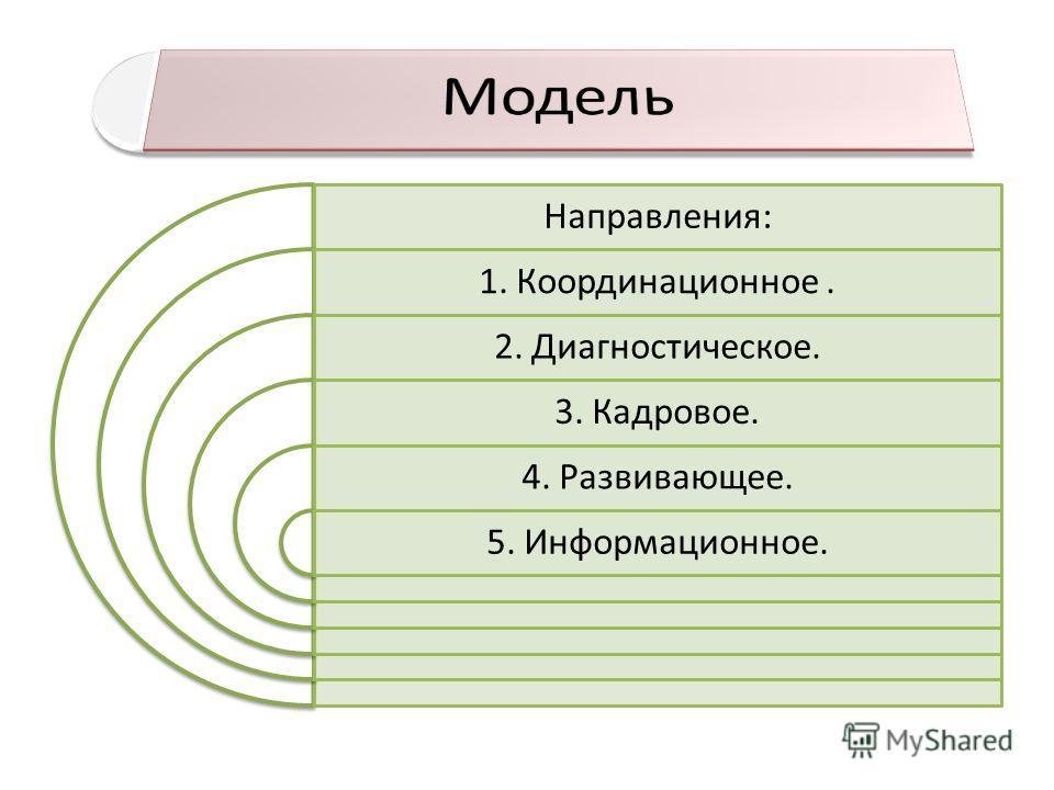 Направления: 1. Координационное. 2. Диагностическое. 3. Кадровое. 4. Развивающее. 5. Информационное.