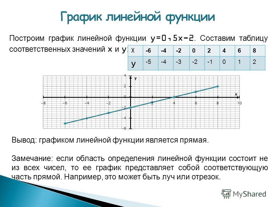 Построим график линейной функции y=0,5x-2. Составим таблицу соответственных значений x и y : X -6-4-202468 y -5-4-3-2012 Вывод: графиком линейной функции является прямая. Замечание: если область определения линейной функции состоит не из всех чисел,