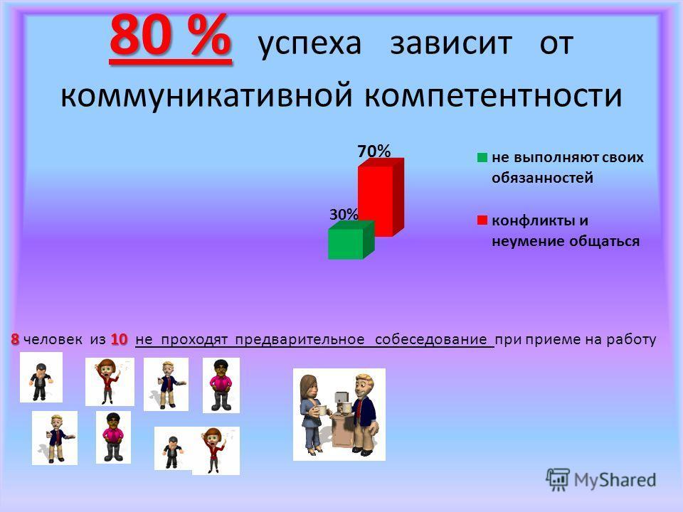 80 % 80 % успеха зависит от коммуникативной компетентности 810 8 человек из 10 не проходят предварительное собеседование при приеме на работу