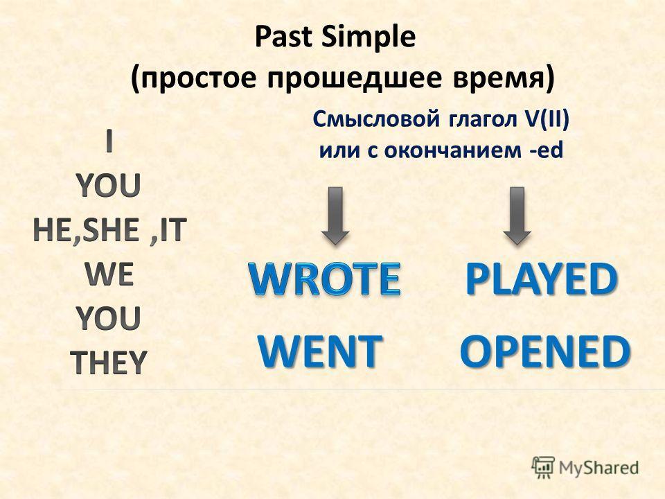 Past Simple (простое прошедшее время) PLAYED OPENEDWENT