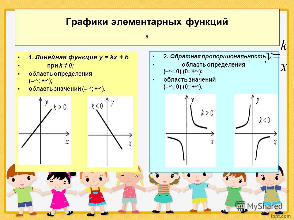 Графики элементарных функций, 1. Линейная функция у = kx + b при k 0; область определения (–; +); область значений (–; +). 2. Обратная пропорциональность область определения (–; 0) (0; +); область значений (–; 0) (0; +).