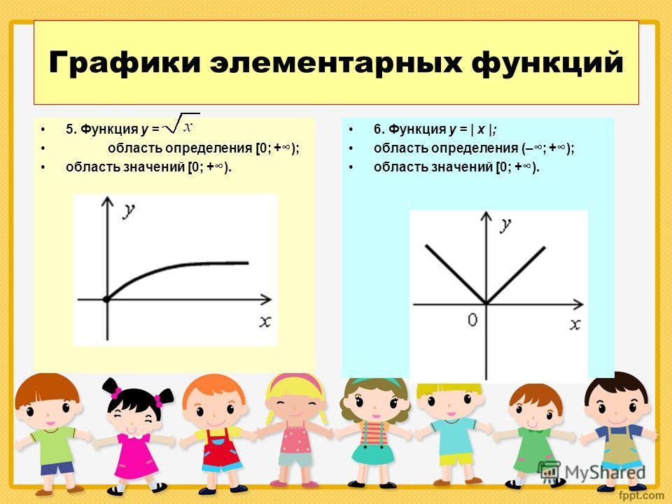 Графики элементарных функций 5. Функция у = область определения [0; +); область значений [0; +). 6. Функция у = | х |; область определения (–; +); область значений [0; +).