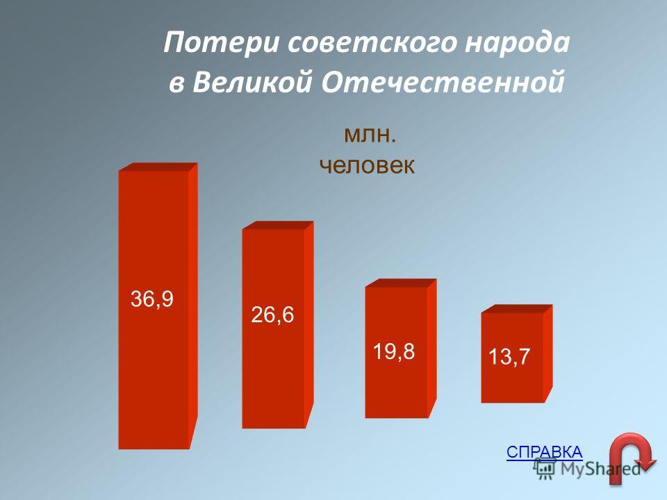 Потери советского народа в Великой Отечественной млн. человек 36,9 26,6 13,7 19,8 СПРАВКА