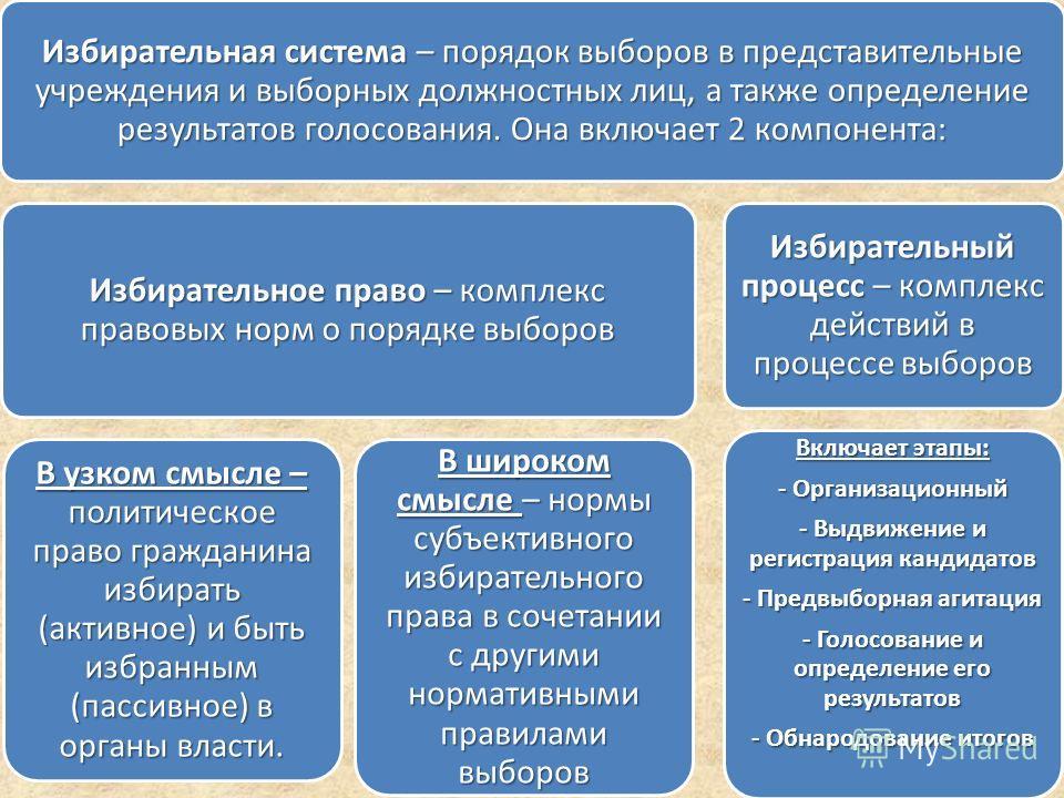 Избирательная система – порядок выборов в представительные учреждения и выборных должностных лиц, а также определение результатов голосования. Она включает 2 компонента: Избирательное право – комплекс правовых норм о порядке выборов В узком смысле –