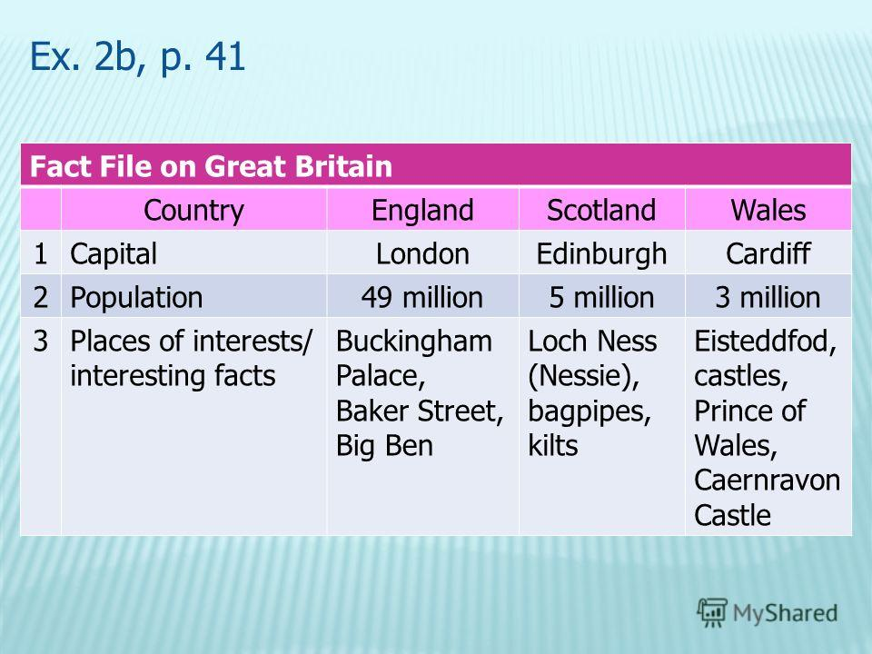 Ex. 2b, p. 41 Fact File on Great Britain CountryEnglandScotlandWales 1CapitalLondonEdinburghCardiff 2Population49 million5 million3 million 3Places of interests/ interesting facts Buckingham Palace, Baker Street, Big Ben Loch Ness (Nessie), bagpipes,
