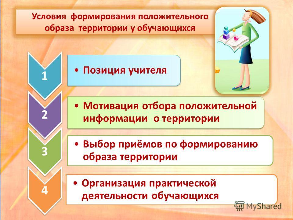 Условия формирования положительного образа территории у обучающихся Условия формирования положительного образа территории у обучающихся