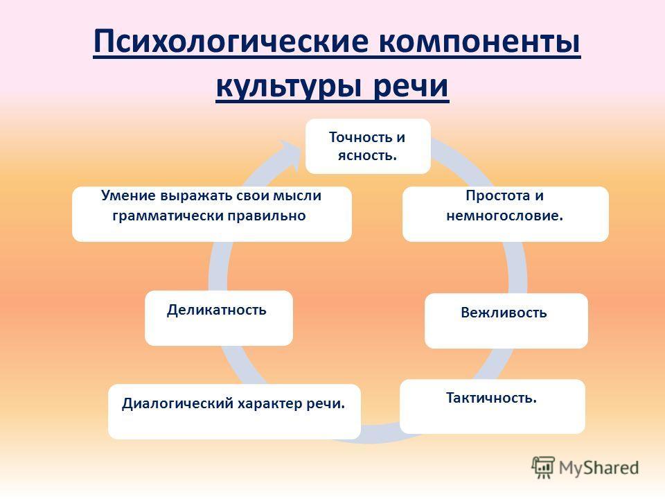 Психологические компоненты культуры речи Точность и ясность. Простота и немногословие. Вежливость.Тактичность.Диалогический характер речи.Деликатность. Умение выражать свои мысли грамматически правильно.