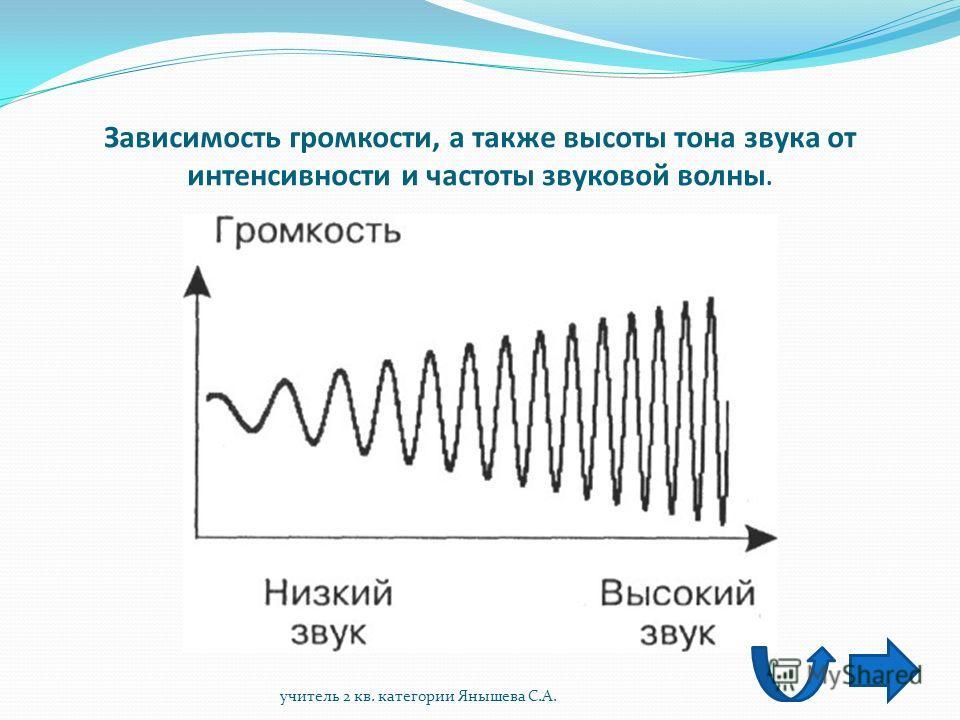 Двоичное кодирование звуковой информации представляет собой двоичное кодирование непрерывного звукового сигнала после его дискретизации, т.е. преобразования последнего в последовательность электрических импульсов – выборок. учитель 2 кв. категории Ян