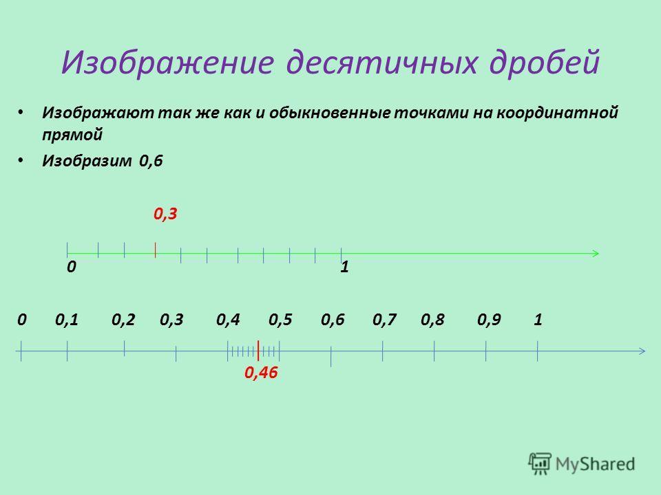 Изображение десятичных дробей Изображают так же как и обыкновенные точками на координатной прямой Изобразим 0,6 0,3 0 1 0 0,1 0,2 0,3 0,4 0,5 0,6 0,7 0,8 0,9 1 0,46